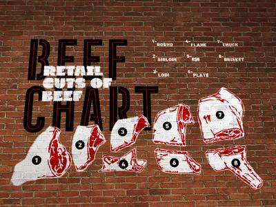 Steak House Beef Chart Stencil