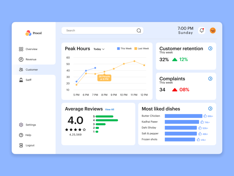 Dashboard for restaurants Part 1 dashboard design dashboard ui data dashboard uidesign design ui concept design product design uxui trends 2020 trends 2020
