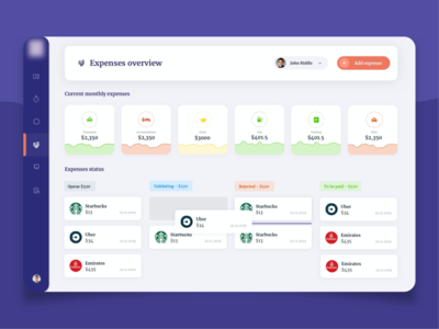 Dashboard for employee expenses