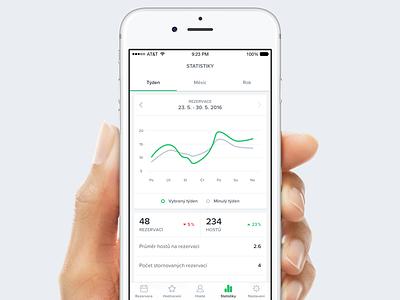 Stats app green white simple graph clean restu