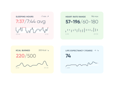 Vizydrop Visual Indicators dataviz dashboard health data analysis visualization
