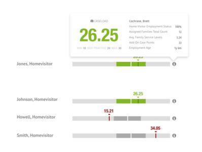 Caseload Indicator web uiux web app design data visualization dataviz ui