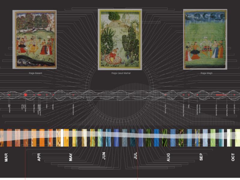 Caligrating Rhythms: Mapping Mumbai, India typography illustration mapping design dataviz data visualization