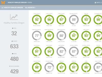 Clara Key Performance Indicator Dashboard dataviz ux web web app design ui data visualization