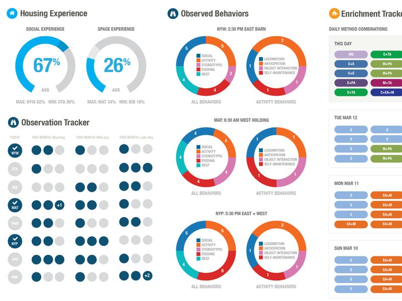 AWARE Institute Web Application web app design data visualization dataviz web