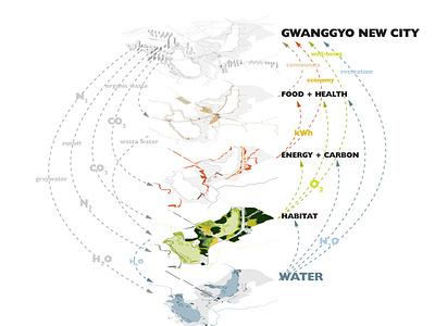 Urban Water Infrastructure Concept illustration graphic design data visualization