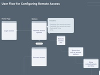 User Flow For Remote Access