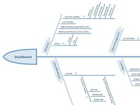 Information Architecture for a dashboard