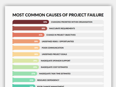 project failure in the software industry We've updated this post with 20 (instead of the original 14) surprising project management statistics so that this list stays up to date the project management landscape is changing with an increased emphasis on efficiency, reporting, and a newfound stress on the information technology industry, being a project manager today is radically.