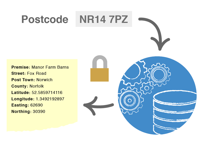 Postcode Lookup illustration flat