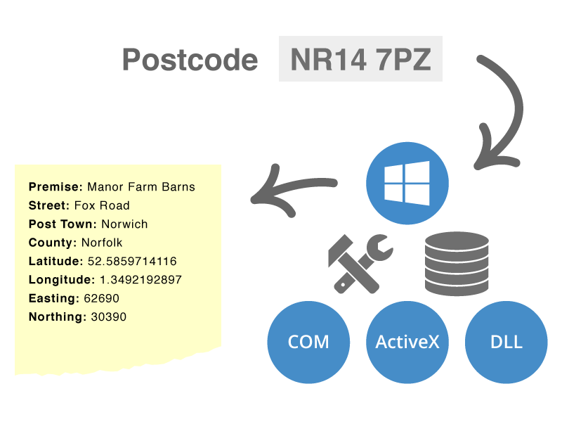Postcode Lookup SDK sdk illustration