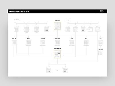 CFG Sitemap ux flow chart checkout flow checkout process e-commerce site architecture sitemap