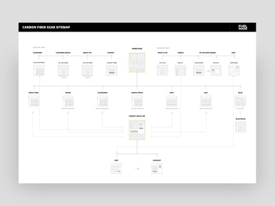 CFG Sitemap ux flow chart checkout flow checkout process e-commerce site architecture sitemap