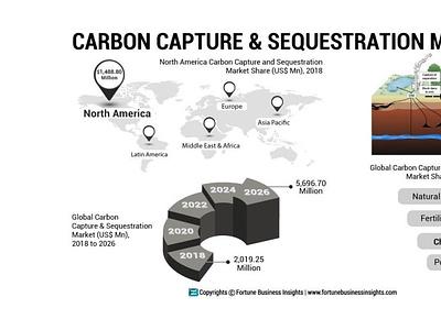 Carbon Capture and Sequestration Market