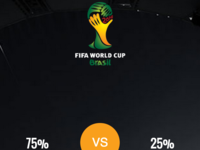 World Cup Hashtag Voting