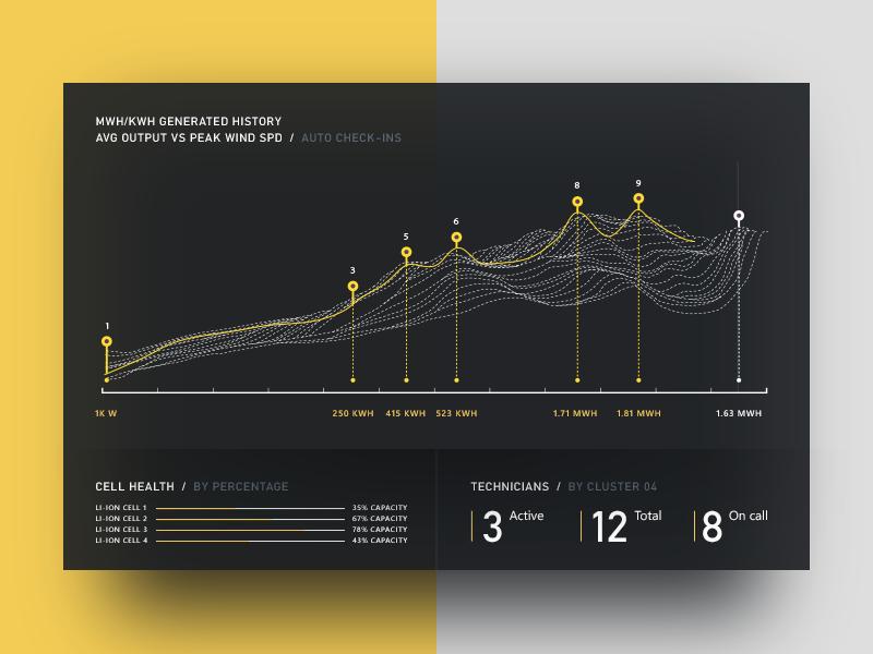 Power & wind visualization turbines yellow wind forecast web visualization microsoft chart data power bi