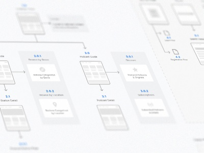 Site Map web design wireframes ux ui sitemap. site map