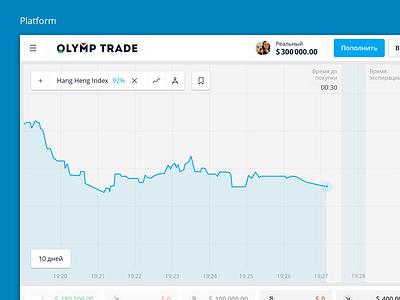 Platform finance trading chart