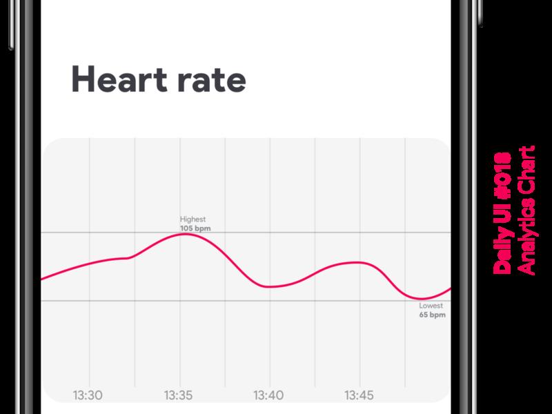 Daily UI #018 - Analytics Chart heart rate analytics chart app dailyui