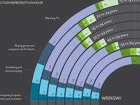 Time Spent in Leisure - Infographic