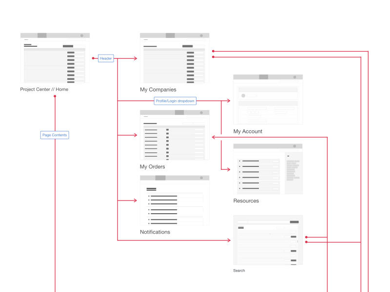 pricing tool, information tool, calendar tool, on site map tool