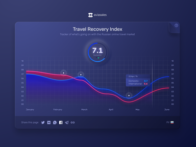 Travel Recovery Index visualization infograph flowchart presentation diagram technology banner info progress timeline information chart graph graphic report data business illustration index ui