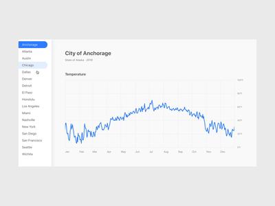 City Climates