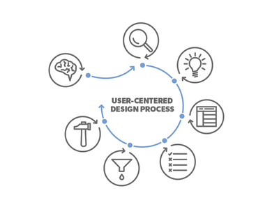 User-Centered Design Process flow chart user-centered design icon intuitive company