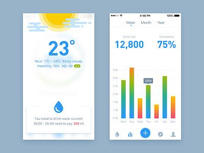 Remind and Statistics drink water ui ios app