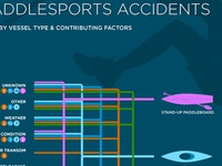Paddlesports Accidents Infographic