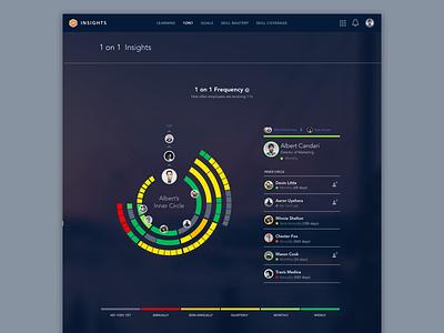 Daily Ui #18 - Analytics Chart ui data insights chart analytics daily ui
