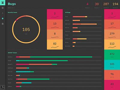 Agile Dashboard – Bugs ui dashboard agile app ios ipad metrics colors bugs charts