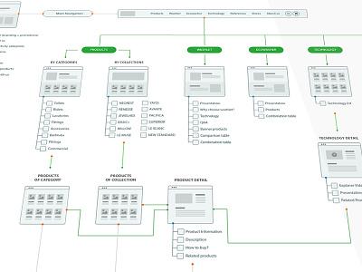 Visual Sitemap userflowing flowchart sitemap user flows userflow