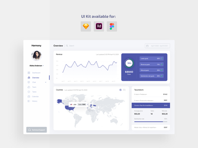 UI Kit overview app statistics dashboard ui kits ux ui ui kit