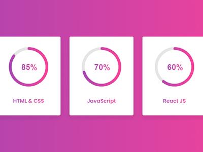Responsive Circular Progress Bar using HTML CSS & jQuery circular jquery circular progress bar circular progress circle progress bar circular progress bar