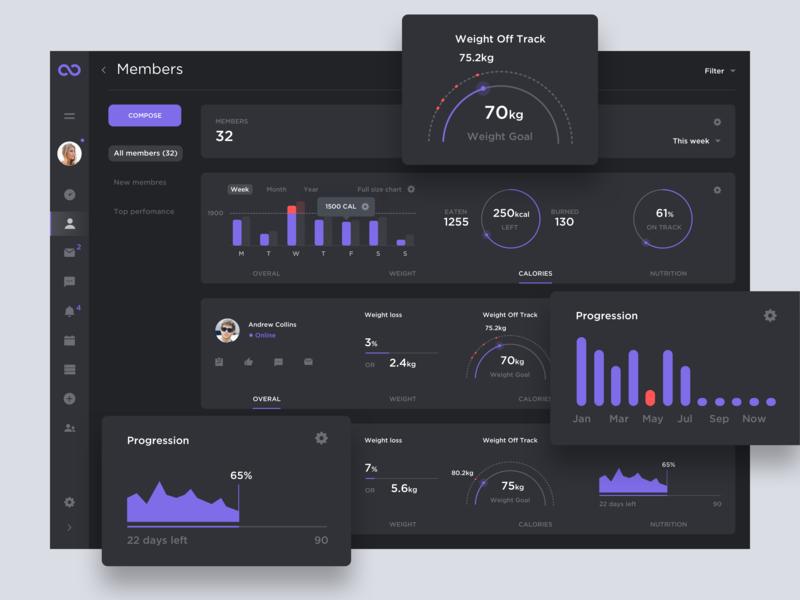 Straboo Dashboard — Members interface bright statistics charts white minimal clean ux ui dashboard webapp dark flat inspiration sport sport app