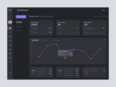 Straboo Dashboard interface bright statistics charts white minimal clean ux ui dashboard webapp dark flat inspiration sport sport app