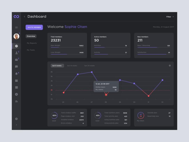 Straboo Dashboard Dark interface bright statistics charts white minimal clean ux ui dashboard webapp dark flat inspiration sport sport app