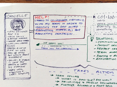 User Persona: Creative UI Solutions Mind Map story board sketch ui ui process mind map problem solving user persona