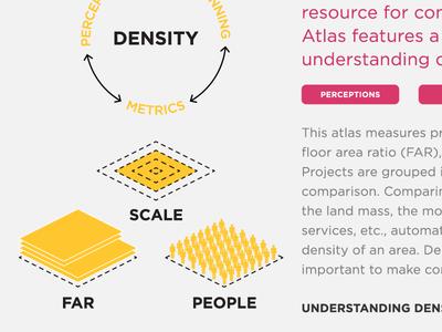 Density Atlas Concepts atlas diagram density urbanism cities urban planning