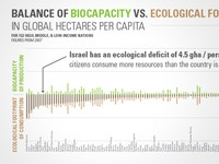 Ecological Footprint Balance