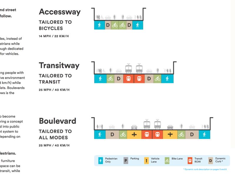 Sidewalk Labs AV Street Design Sections transportation city urban planning diagram