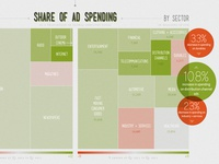 Share of Ad Spending Tree Maps