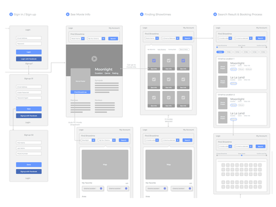 A siteflow for movie booking site wire frame site flow ux design ux