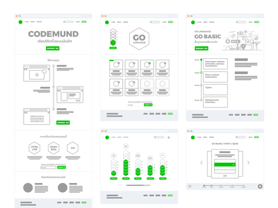 Codemund Wireframe education website learning platform coding sketch wireframe