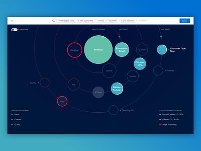 Data Visualization Concept salesforce dashboard analytics data visualization data