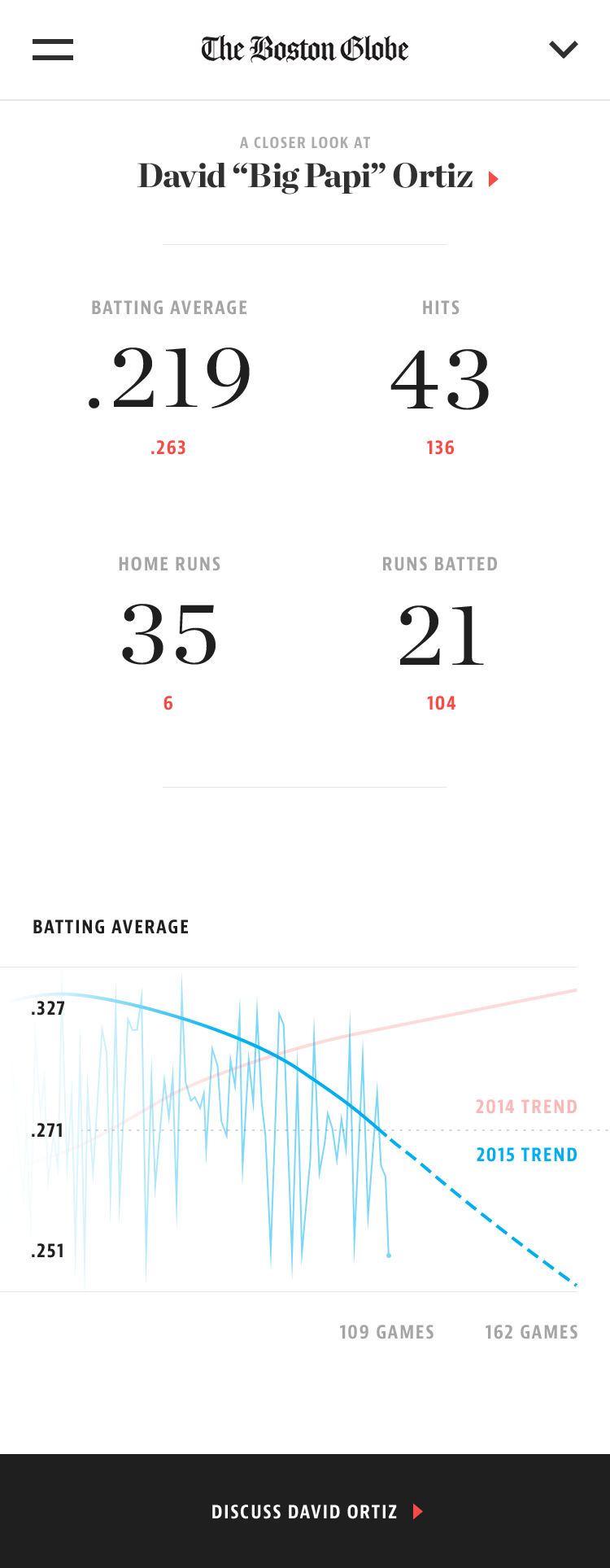 M detail player batting scrolled