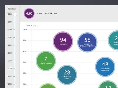 Data Visualization product dashboard chart inforgraphics data ui