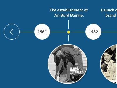 Timeline ui timeline year slideshow web