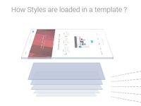 Styles Order
